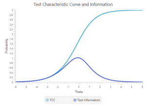 TCC and Test Information